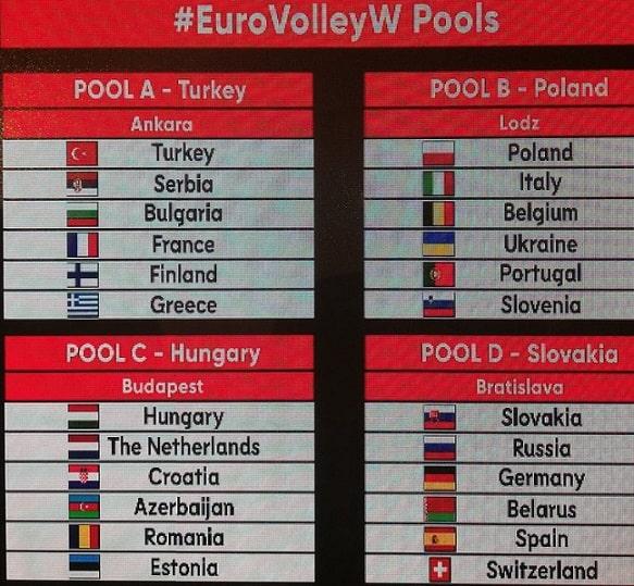 Grupy EuroVoley 2019 (K)